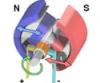 Tổng quan về động cơ điện